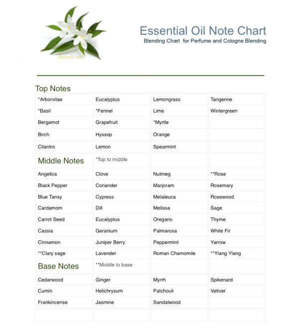 Essential Oil Note Chart