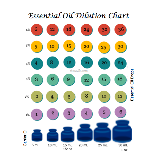Essential Oil Dilution Chart.png